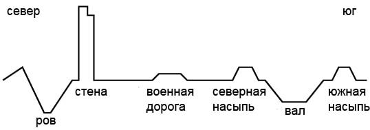 схема рубежа