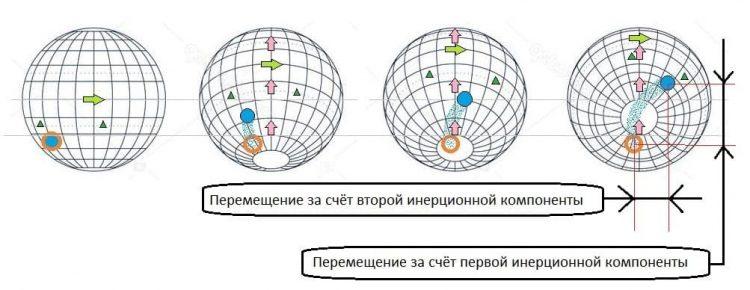 Сдвиг полюсов. Часть 1. Физика процесса Константин Захаров