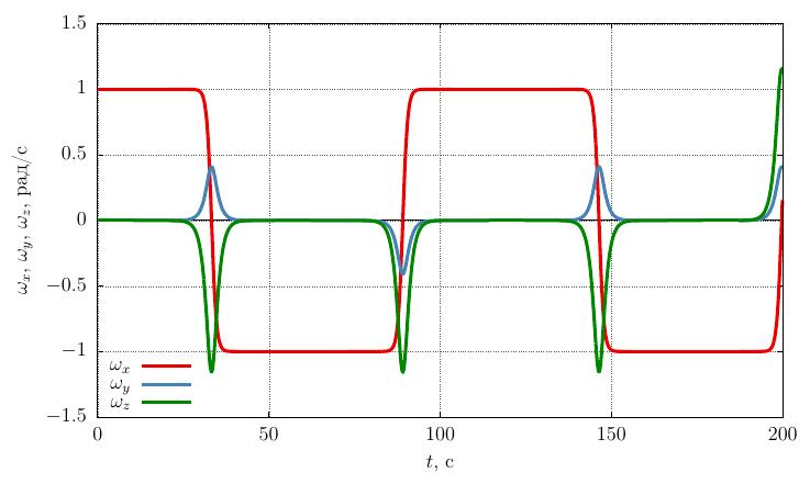Проекции угловой скорости на собственные оси