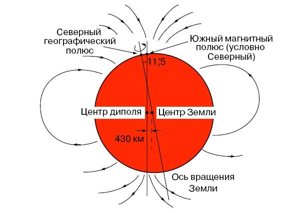Смещение центра тяжести Земли