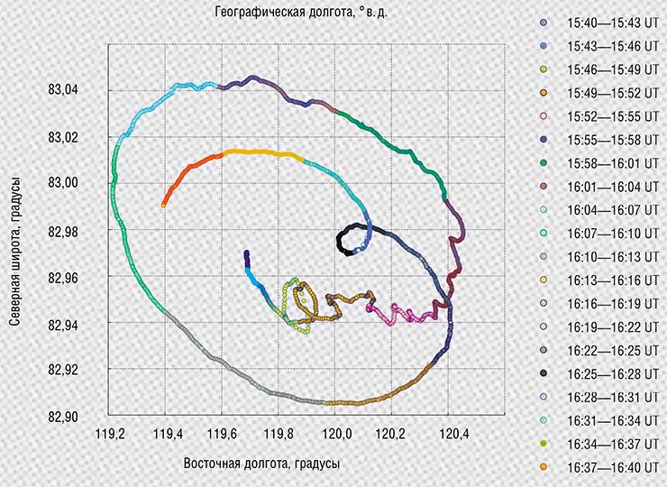 Прецессия северного виртуального магнитного полюса