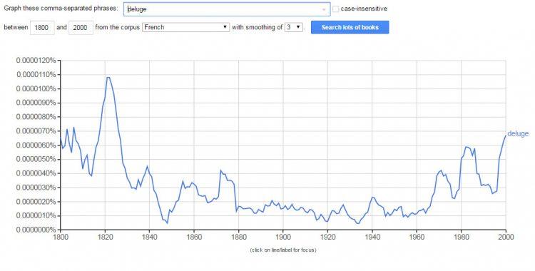 """Диаграмма частоты упоминаний в письменных источниках слова""""потоп"""" на французском языке, на временном отрезке с 1800 по 2000г."""