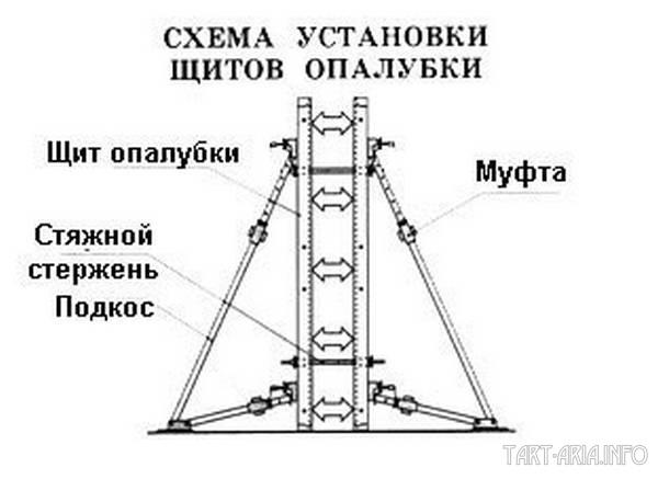 Схема опалубки.
