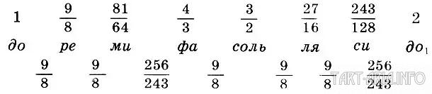 Пифагоров строй
