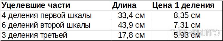 Размеры делений Новгородского мерила