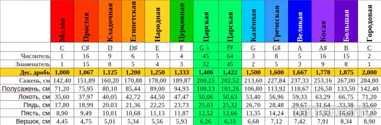 Таблица 6: Ряд саженей в отношениях чистого строя