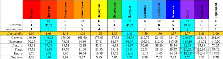 Таблица 13: Ряд саженей, построенный при См=140,5 см