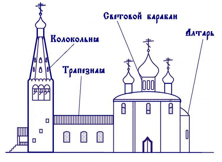 Что же не так с нашими храмами? Ответ найден. Нео Фициал