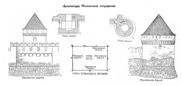 Архитектура Московского государства